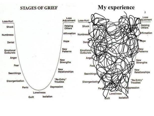 grief stages